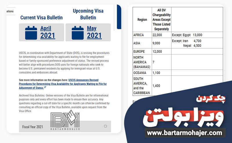 چک کردن ویزا بولتن و ایمیل ارسالی از سوی سفارت آمریکا